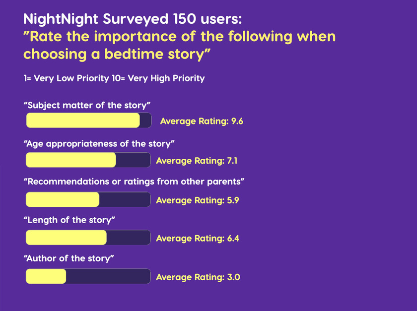 Nightnight survey