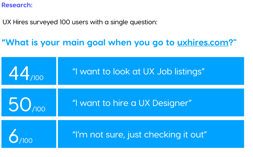 Ux hires research